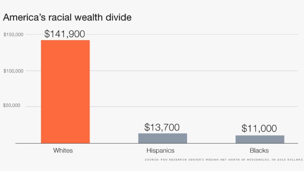 America's racial wealth gap: median net worth of households (in 2012 dollars).
