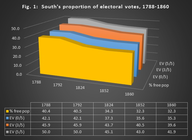 Figure 1: Souths Proportion of Electoral Votes, 1788-1860. The three-fifths clause gave the slaveholding states an artificial bump in representation in the Electoral College and House. ""