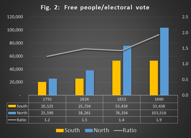 "Figure 2: Free people/electoral vote. As the northern population grew relative to the southern, each individual vote in the South came to wield a larger share of an electoral vote than did each individual vote in the North. Between the 1st Congress and the 36th, each individual southern vote grew from being slightly more powerful than each individual northern vote to being nearly twice as powerful. This fueled the North's charges of a ""slave power"" conspiracy that concentrated political power in the hands of a few."