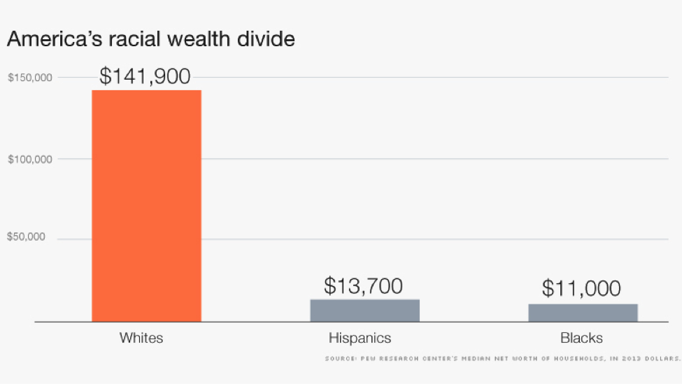 America's racial wealth gap: median net worth of households (in 2012 dollars).
